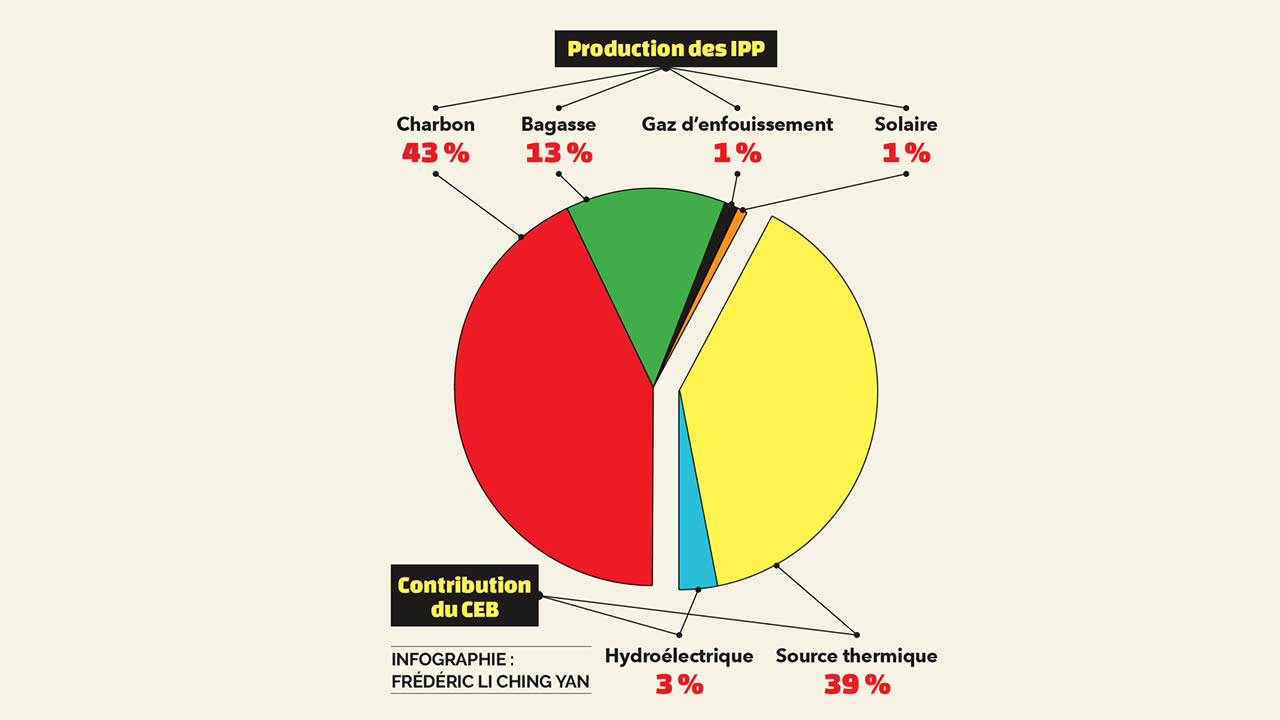Les sources d'énergie et leur contribution à la production électrique