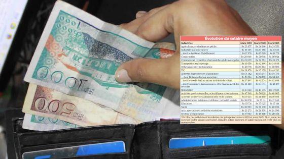 Avec un salaire moyen de Rs 56 750 : les employés du secteur financier sont les mieux rémunérés