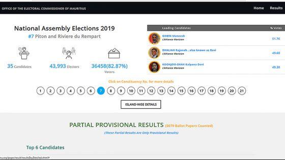 Résultats partiels au no 7 : sur 5 079 bulletins dépouillés, l'Alliance Morisien devant avec ses trois candidats