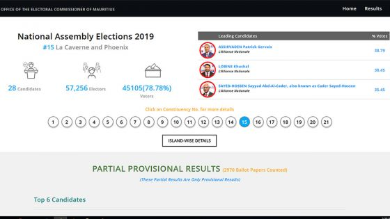 Résultats partiels au no 15 : les trois candidats de l'Alliance Nationale virent en tête