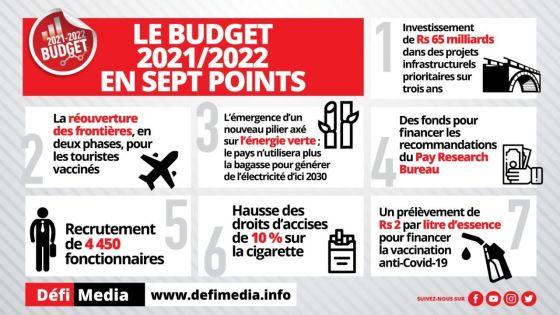 Le Budget 2021-22 en sept points