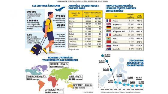 Impact de la Covid-19 - Tourisme: quatre fois moins de visiteurs en 2020