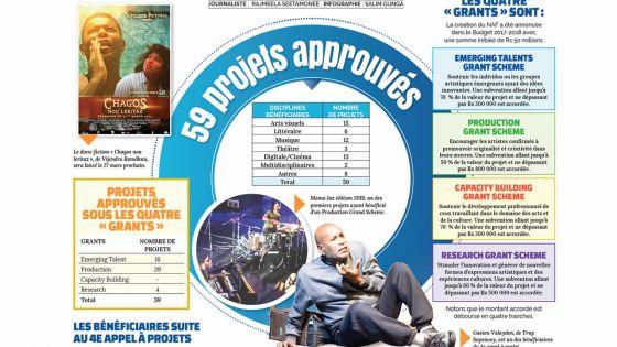 National Arts Fund : Rs 27,7 millions déboursées sur quatre appels à projets