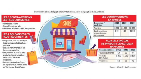 Commerce : 3 000 contraventions dressées cette année