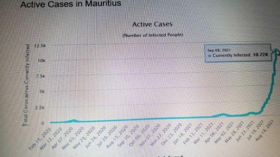 Covid-19 : 10,728 cas actifs à Maurice, selon Worldometer, le ministère de la Santé parle de chiffres «erronés»