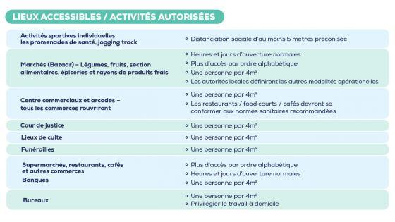 Déconfinement : voici les activités autorisées et les lieux publics qui seront accessibles