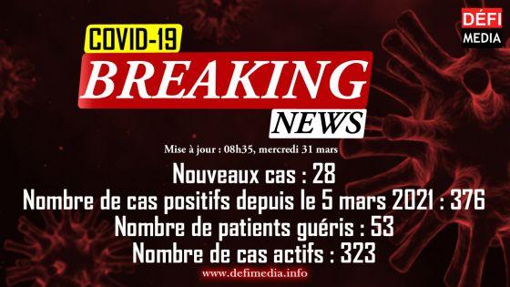 Covid-19 : 28 nouveaux cas détectés dans la soirée