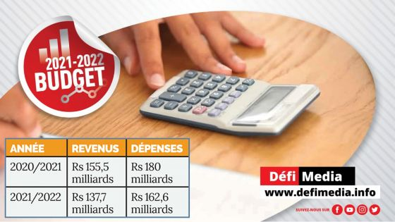 Budget 2021-22: revenus versus dépenses