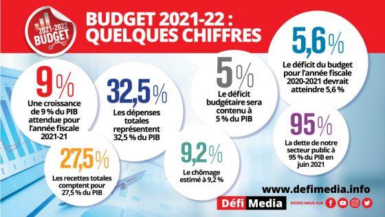 Budget 2021-22 : quelques chiffres