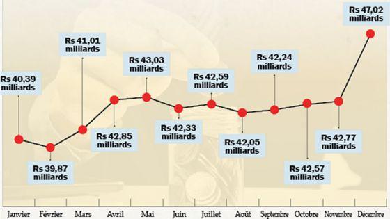 Circuit monétaire Rs 47 Md en circulationdans le pays