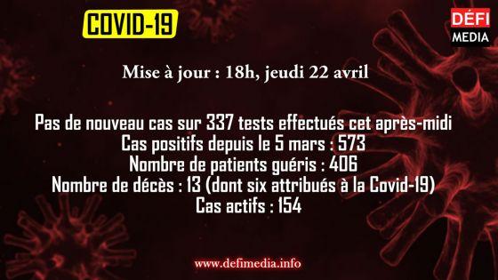Covid-19 :  pas de nouveau cas cet après-midi, 154 cas actifs à ce jour