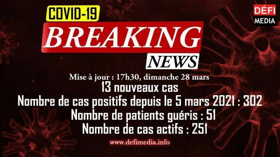 Covid-19 : 13 nouveaux cas enregistrés cet après-midi