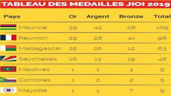 JIOI 2019 : Maurice franchit la barre symbolique des 100 médailles