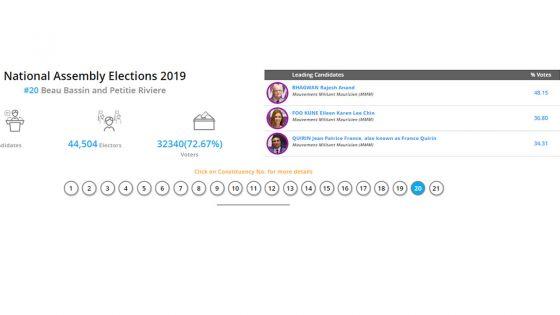 Résultats partiels no 20 : sur 2731 bulletins dépouillés, 3-0 pour le MMM