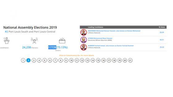 Résultats partiels au numéro 2 : sur 3988 bulletins dépouillés, Osman Mahomed en première position
