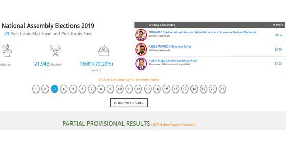 Résultats partiels no 3 : sur 4873 bulletins dépouillés, Shakeel Mohamed en tête