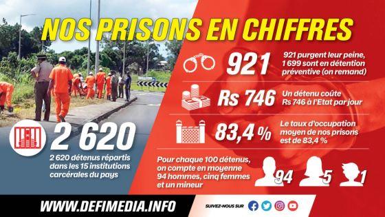 Un prisonnier coûte à l'État Rs 746 par jour