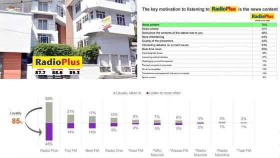 Sondage Kantar : Radio Plus demeure la radio préférée des Mauriciens