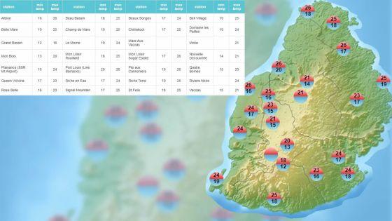 Météo : voici les températures enregistrées ces dernières 24 heures