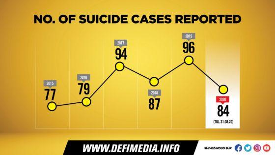 Journée mondiale de la prévention du suicide : quelques chiffres à Maurice