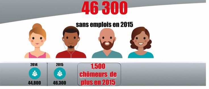 [Infographie] Rapport de Statistics Mauritius: le chômage en chiffres