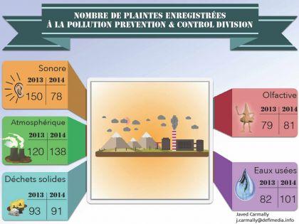 Hausse du nombre de plaintes pour pollution