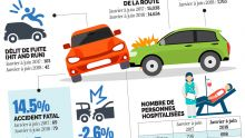 [Infographie] Accidents de la route : 15 morts de plus pour le premier trimestre