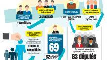 [Infographie] Réforme électorale: Ce qui change