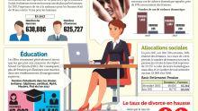 [Infographie] Rapport de Statistics Mauritius : les femmes plus nombreuses à occuper des postes élevés dans la Fonction publique