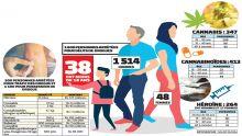 [Infographie] Drogue : 37 mineurs arrêtés