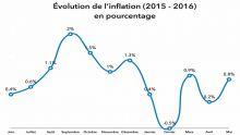 Consommation: l'inflation se maintient à un faible niveau