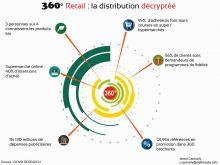 Consommation: 95 % des Mauriciens font leurs courses en grandes surfaces