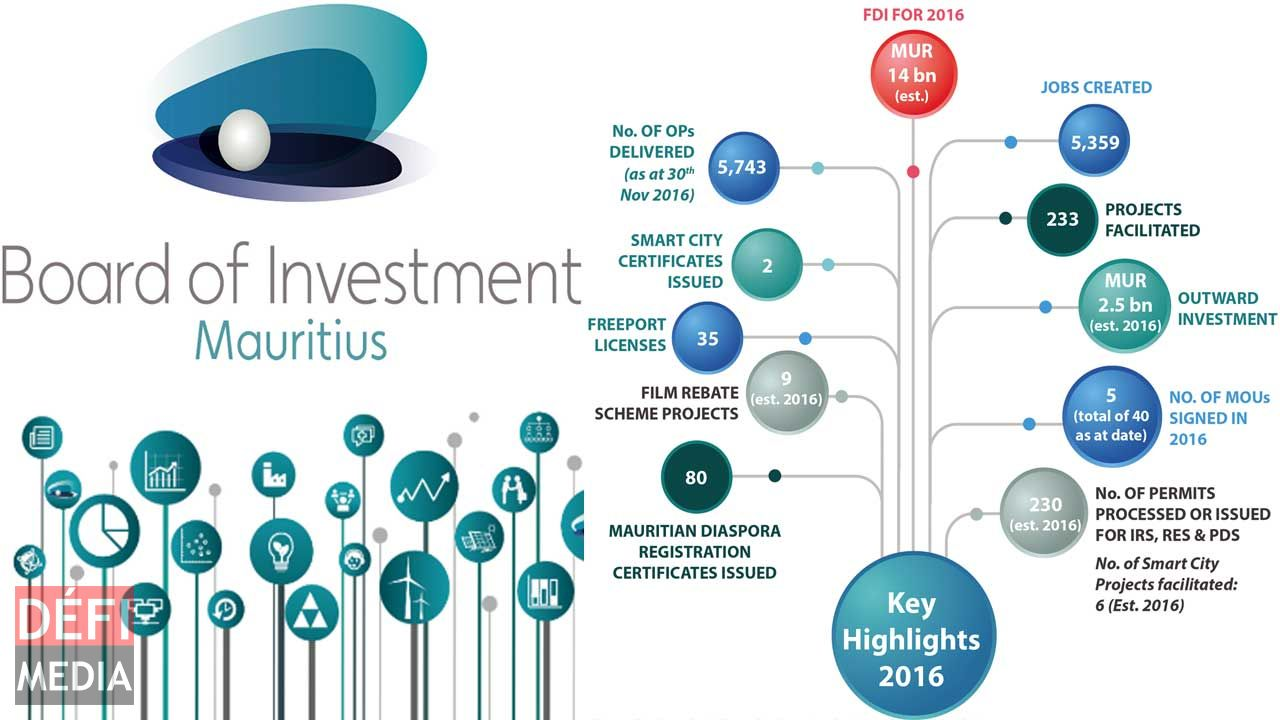 Investment promotion: BOI does its retrospect