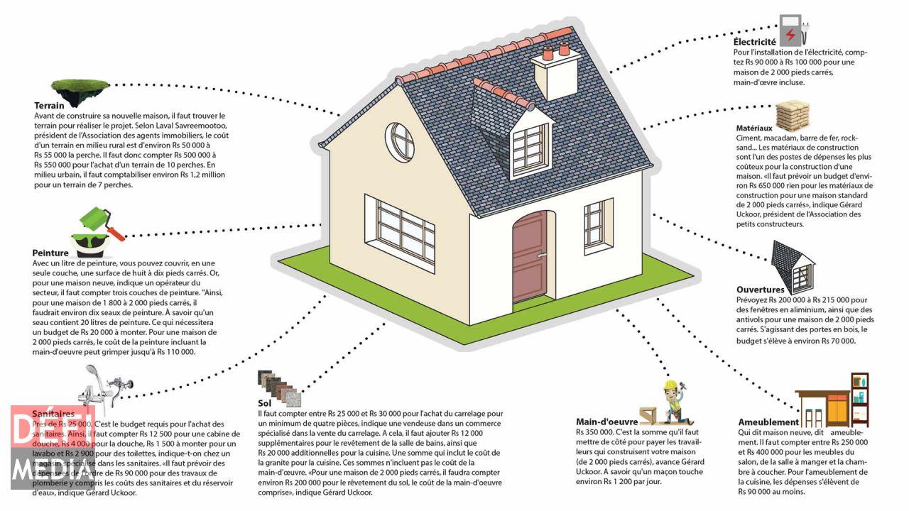 Calcul construction maison neuve avie home for Calculer le prix de sa maison