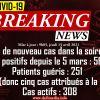 Covid-19 : aucun nouveau cas enregistré dans la soirée d'hier